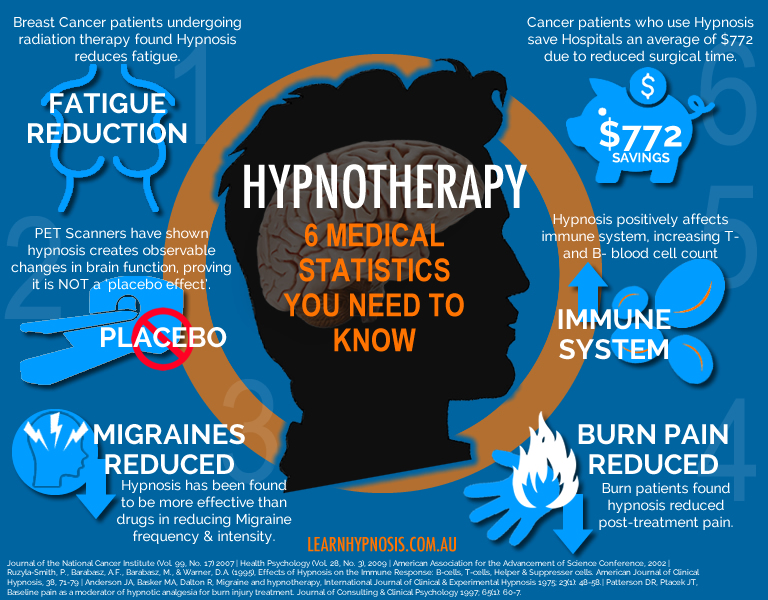 6 Medical Statistics You Need to Know About Hypnotherapy